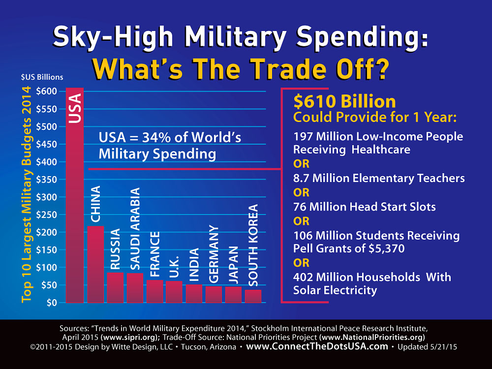 MilitarySkyHighSpending