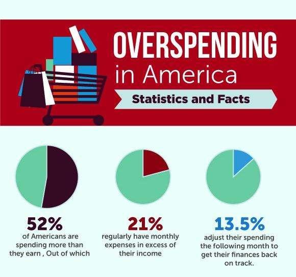 overspending-statistics